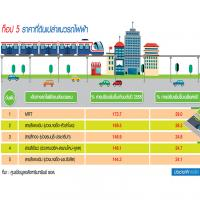โพล REIC ที่ดินเปล่าขึ้นปีละ 24-29% ท็อป 5 แนวรถไฟฟ้า-คอนโดตร.ม.แสนห้าแข่งดุ