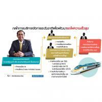 บิ๊กตู่ ประธานรัฐวิสาหกิจใหม่ เคลื่อนรถไฟไทยจีน-เชื่อมโลก