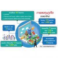 44โปรเจ็กต์ถมลงทุนภูเก็ต ยักษ์ไทย-เทศรุมทึ้งขึ้นโครงการ