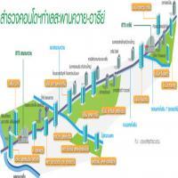 """2 สถานี""""สะพานควาย-อารีย์""""หมื่นล้าน 4 บิ๊กอสังหาประชันคอนโดเฉลี่ย 1.5 แสนต่อตร.ม."""