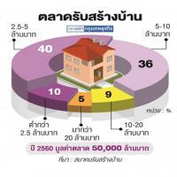 ปรับค่าจ้างดัน รับสร้างบ้าน ขึ้นราคา 5%