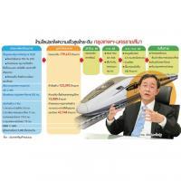 บอร์ดสภาพัฒน์ชี้ชะตารถไฟไทย-จีน หวั่นผลตอบแทนไม่ถึงเป้า อาคม ออกโรงแจงเอง