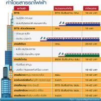 เปิดค่าแรกเข้ารถไฟฟ้าหลากสี BTS จี้รัฐเคาะค่าโดยสารร่วม วิน-วิน