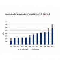 คอนโดพระราม9-รัชดาฯ ราคาขึ้นปีละ 10%