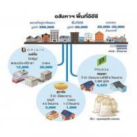 อสังหาฯลุยลงทุน อีอีซี ชิงตลาดที่อยู่อาศัย 8 หมื่นล้าน