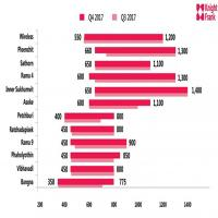 เผยแนวโน้มตลาด สนง. ในกรุงเทพฯ ค่าเช่าเฉลี่ยอาคารเกรด A เพิ่มขึ้นสูงสุดเป็นครั้งแรก