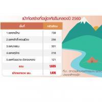 แก้ปัญหา บุกรุกริมคลอง สร้างบ้านใหม่ 1,635 ครัวเรือน