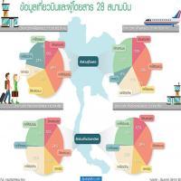 ปลุก 28 สนามบินดึงเอกชนร่วมทุนPPP ให้สิทธิพัฒนาเชิงพาณิชย์บูมท่องเที่ยวหัวเมืองรอง